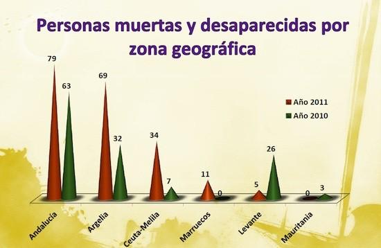 Source : APDHA, Migration Frontière sud 2011. Avant-rapport Droits humains à la Frontière Sud 2011.