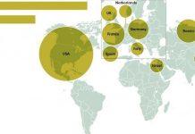 SIPR:I comercio armas, top-10