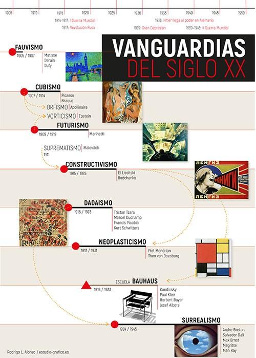 Infografía sobre las Vanguardias artísticas.