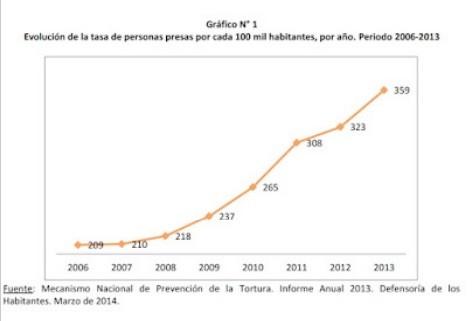 Gráfico publicado en el 2014 por el Mecanismo Nacional de Prevención (MNP) de Costa Rica, órgano técnico adscrito a la Defensoría de los Habitantes, sobre el aumento vertiginoso de la tasa de personas privadas de libertad por cada 100.000 habitantes en Costa Rica