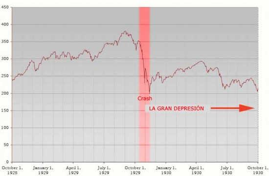 Gráfico del crash bursatil de 1929