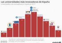 Statista, universidades