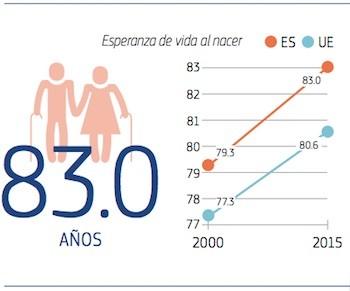 UE-ES-esperanza-vida-2017